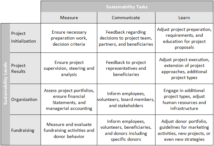 ngo and sustainable development pdf